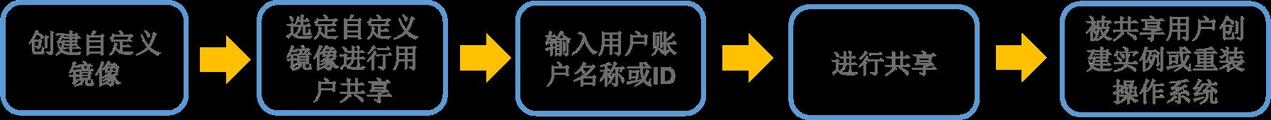 百度云代理商-凯铧互联